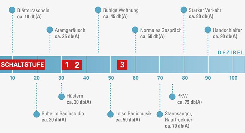 Blueair-Pro-L-Lautstaerke-Tabelle
