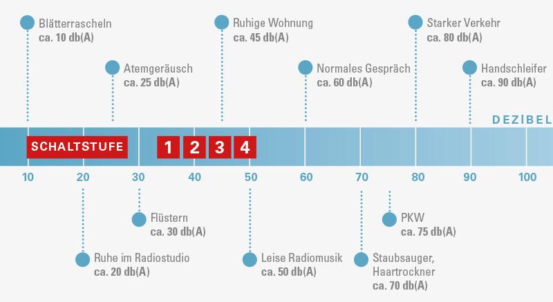 Tabelle-Lautstaerke-HS-RLF200
